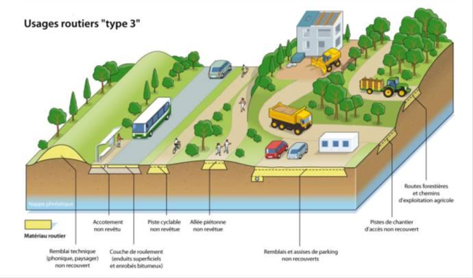 Valorisation des sables de fonderie - Domaine d'emploi du sable en remblai de type 3