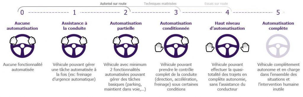 Automatisation de la conduite automobile et importance du volant.