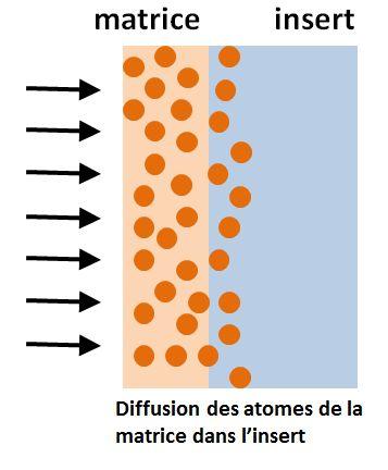 Diffusion des atomes de la matrice dans l'insert.