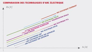 Comparaison des technologies d'arc électrique.