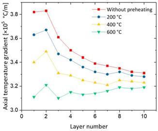 Influence de la température de prechauffage sur le gradient thermique en surface de pièce en WAAM.