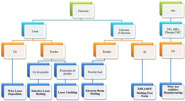 Les différentes familles de fabrication additive métallique.