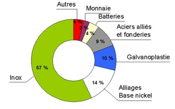 Consommation du nickel par secteur industriel.