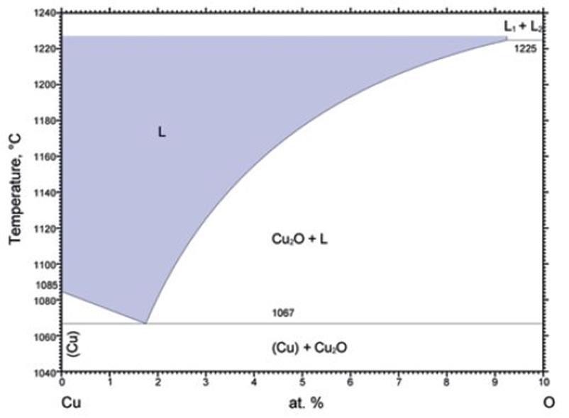 Diagramme d'équilibre cuivre oxygène partielle