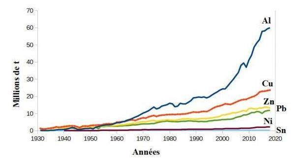 Évolution de la production des métaux au niveau mondial.