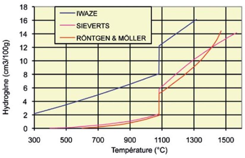 Evolution de la solubilité de l'hydrogène dans le cuivre.