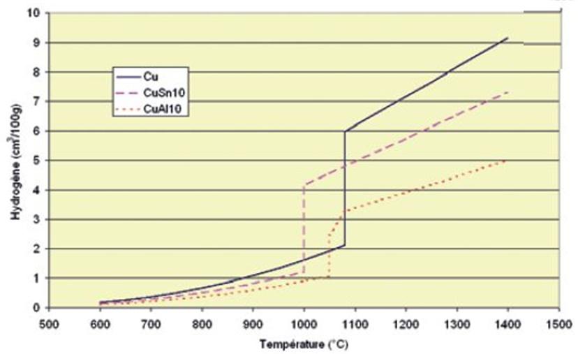 Evolution de la solubilité de l hydrogene pour differents alliages.