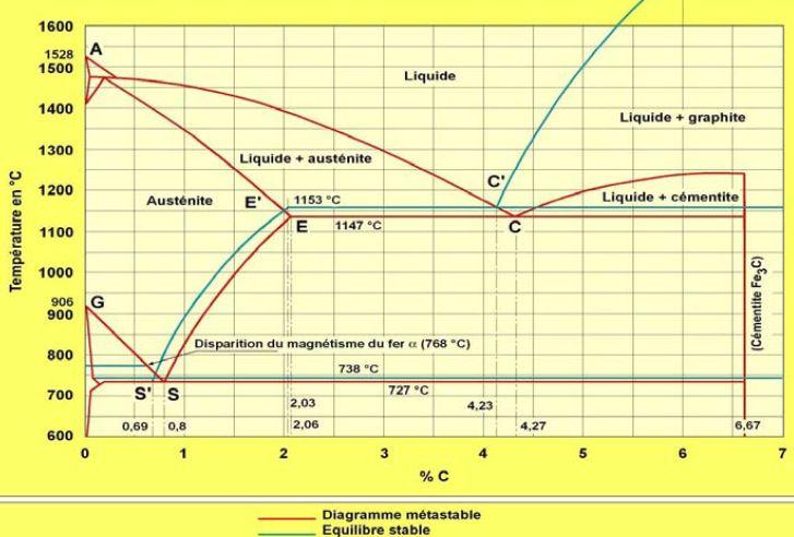 Le diagramme d'équilibre fer-carbone.