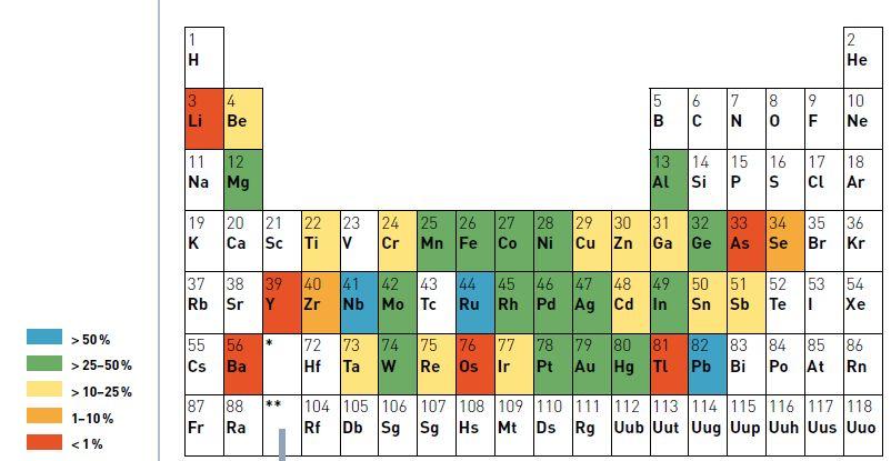 Contenu en métal recyclé (RC - recycled content) fonction des métaux.