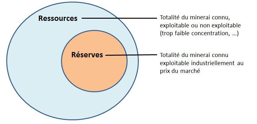Ressources et réserves de métaux.