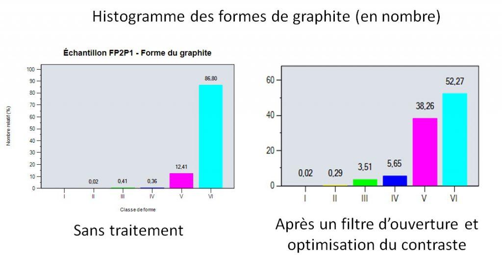 Histogramme de repartition des formes du graphite en analyse d'images.