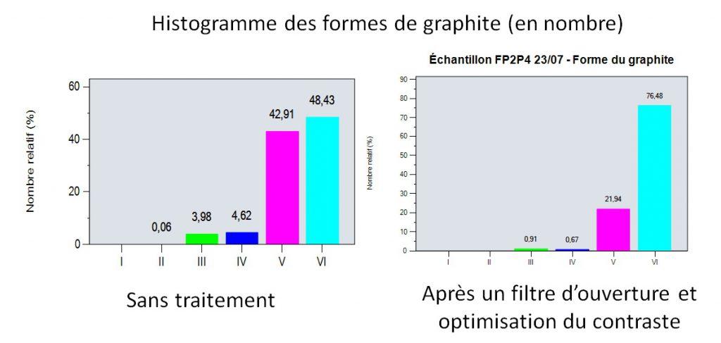 Histogramme de repartition des formes du graphite en analyse d'images - autre échantillon.
