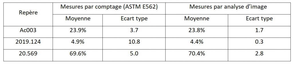comptage du taux de ferrite par comptage manuel et analyse d'images.