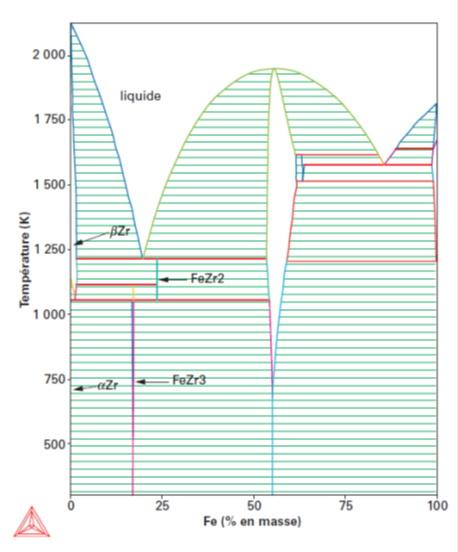 Diagramme de phase Fer Zirconium - ThermoCalc.