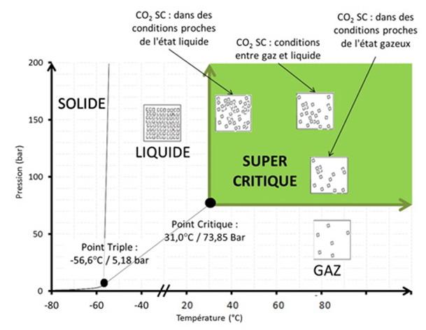 Nettoyage des copeaux de titane au CO2 supercritique.