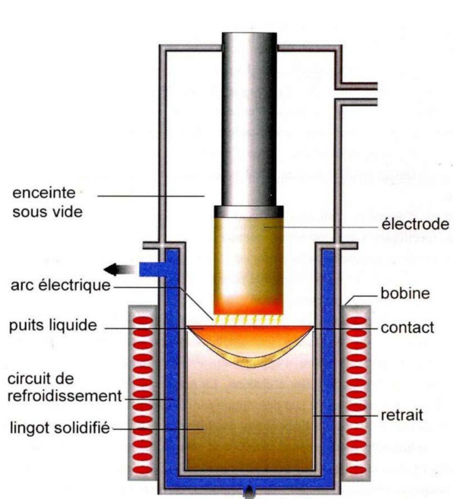 Procédé de fusion VAR - Source Université de Lorraine.