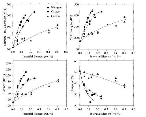Caractéristiques mécaniques fonction du taux oxygène hydrogène dans les alliages de titane.