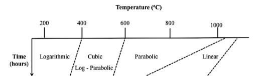 Cinétique de réaction selon la température du titane.
