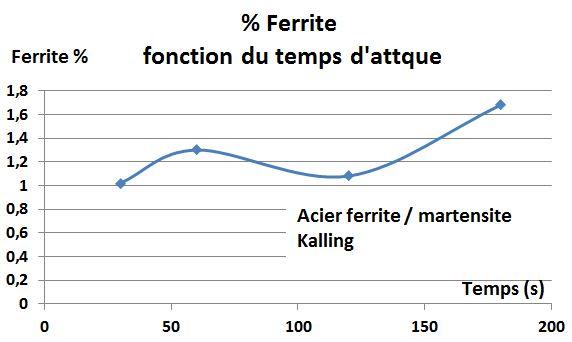 Courbe ferrite fonction du temps attaque - Kalling - acier ferrite martensite.