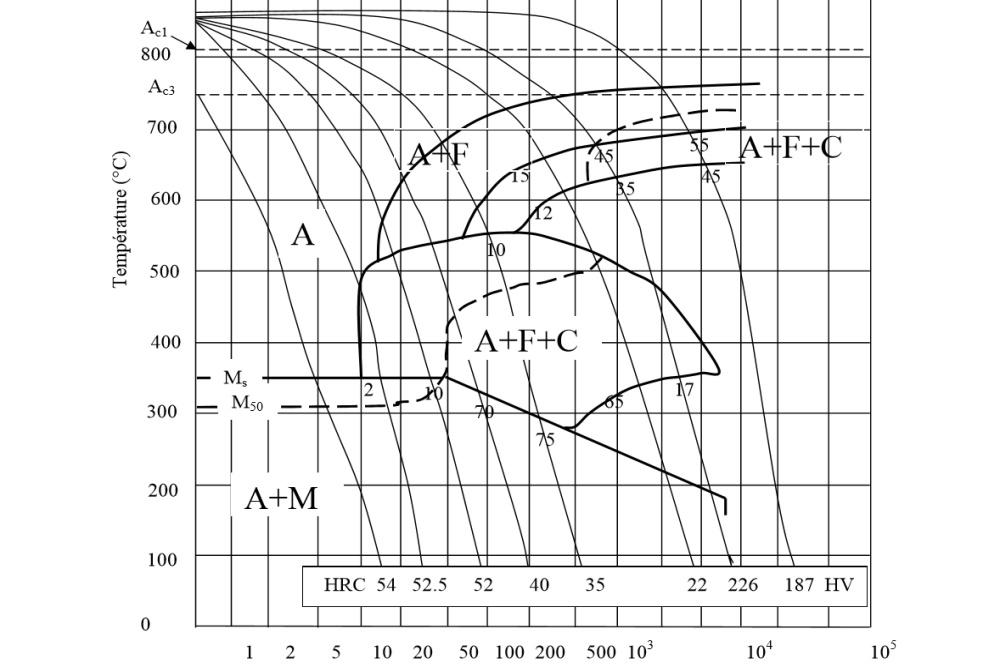 Diagramme TRC acier 35CrMo4.