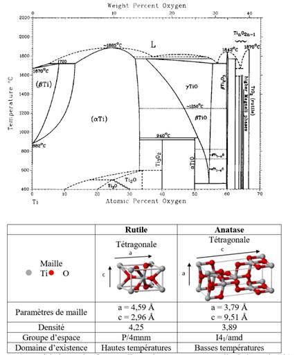 Diagramme d'équilibre titane oxygène et phases formées.