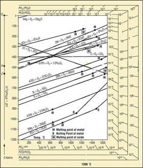 Diagramme d'Ellingham.