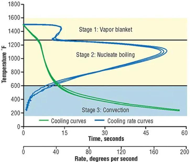 Les 3 étapes de refroidissement de la pièce lors de la trempe.