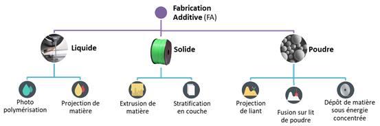 Les différents procédés de fabrication additive.