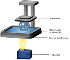 Procédé de fabrication additive Direct Light Processing.