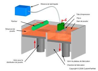 Procédé de fabrication additive de binder jetting.