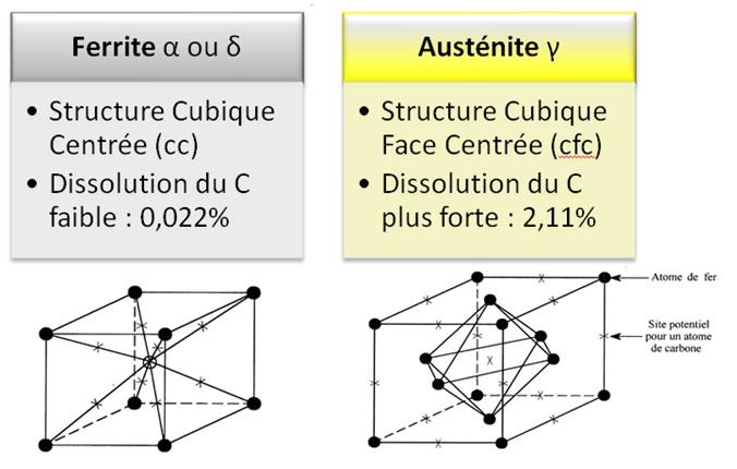 Structure de la ferrite et de l'austénite.