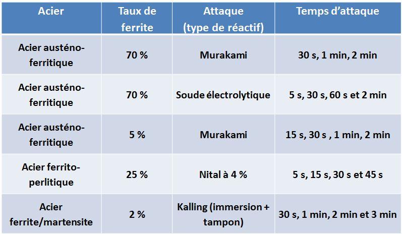 Tableau des essais avec différents attaques et temps sur des aciers de fonderie.