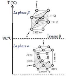Transformation allotropique des alliages de titane.