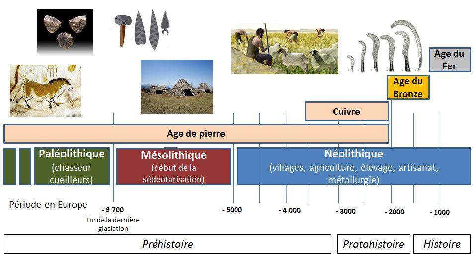 Chronologie historique des différents âges en Europe occidentale et développement de la métallurgie.