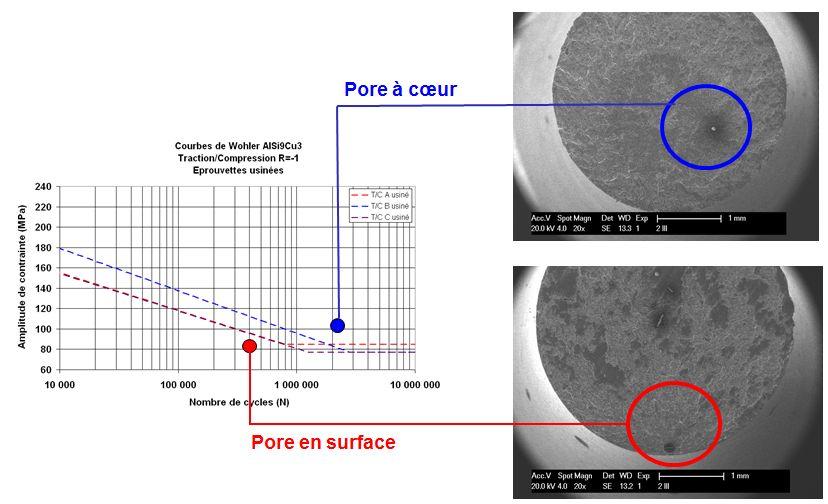 Impact de la position d'une porosité de type soufflure sur la tenue en fatigue.