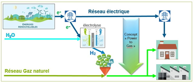 Concept power-to-gaz - source ENGIE.