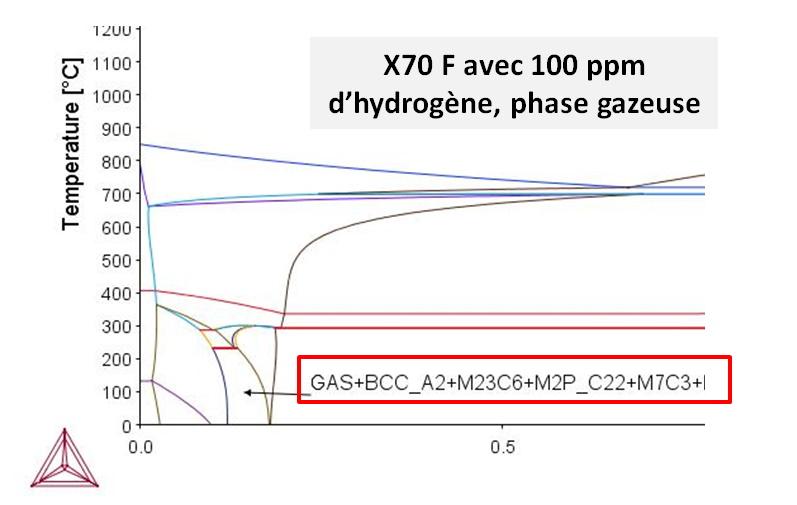Diagramme d'équilibre - phase gazeuse CxHy lors d'un ajout d'hydrogène - ThermoCalc.