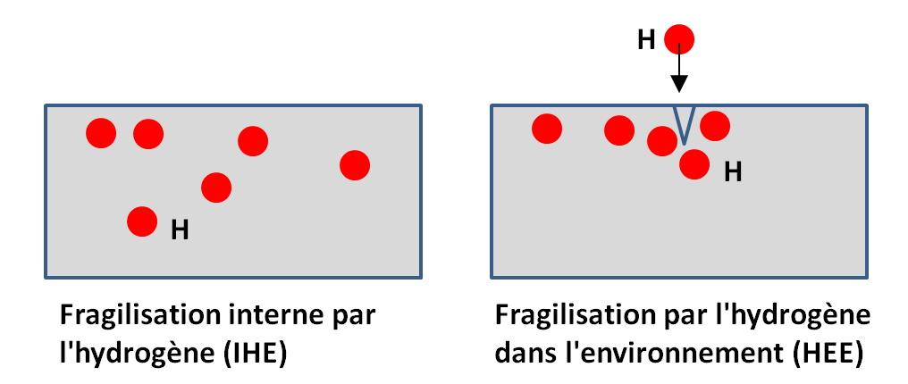Fragilisation par hydrogène - interne ou dans l'environnement.