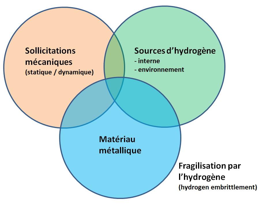Fragilisation par l'hydrogène - des causes liées à des sollicitations mécaniques, l'hydrogène et le matériau.