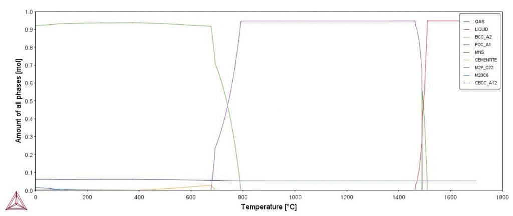 Quantité de gaz - acier X70 S - avec ajout hydrogène - ThermoCalc.