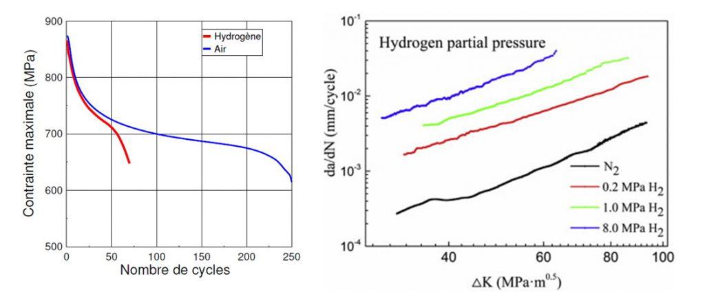 Vitesse de propagation de fissure fonction du gaz (gauche) et de la pression d'hydrogène (droite)..