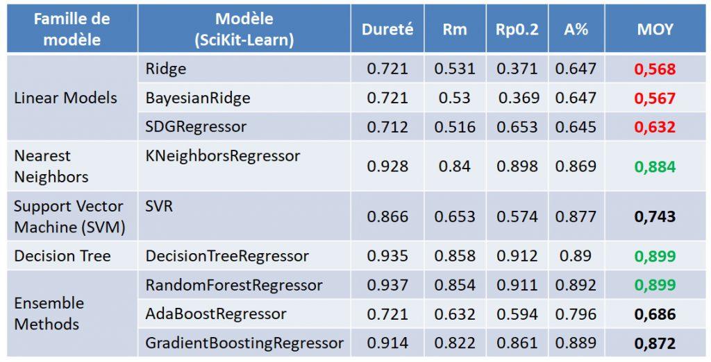 Score des modèles de Machine Learning sur base aluminium CTIF.