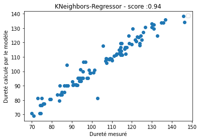 Dureté mesurée et prédit sur DataSet de validation non connu.