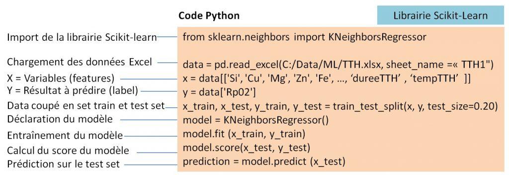Entrainement d'un modèle de Machine Learning - KNN - base aluminium CTIF.