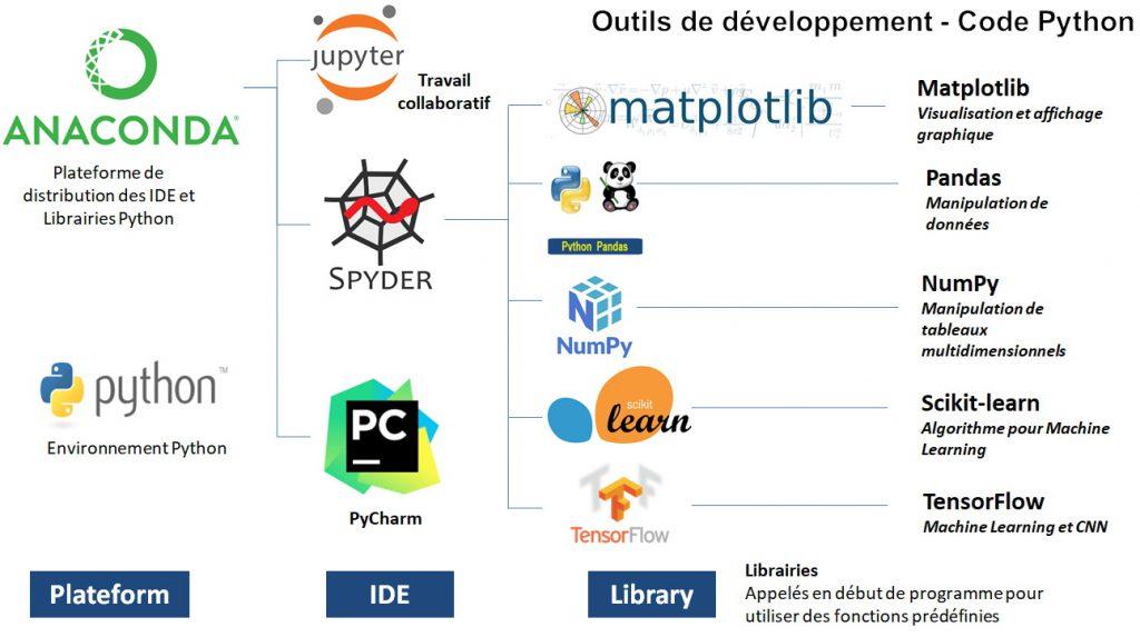 Environnement de développement en Python pour le ML.