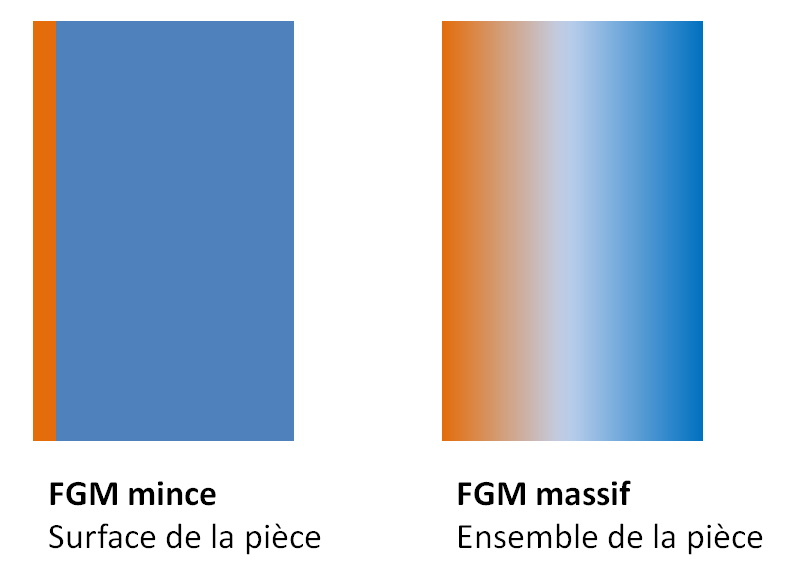 FGM mince et FGM massif - functionnallly Graded Materials.