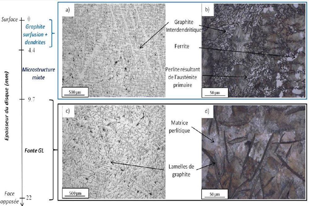 Gradient de microstructure - fonte CTIF.