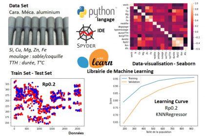 Machine Learning en python analyse de données en métallurgie aluminium.