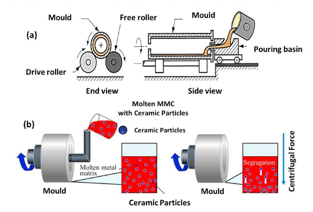 Moulage par centrifugation de CMM avec gradient de distribution des particules.