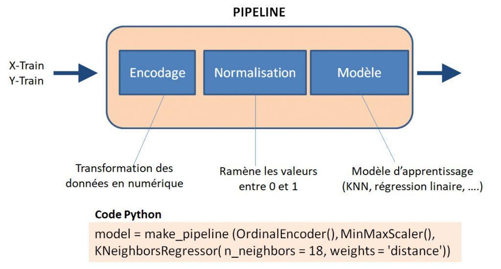 Pipeline de traitement de données avec Scikit-Learn en Python.